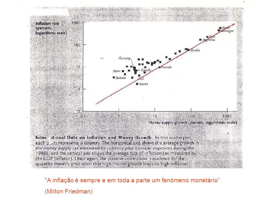 A inflação é sempre e em toda a parte um fenómeno monetário