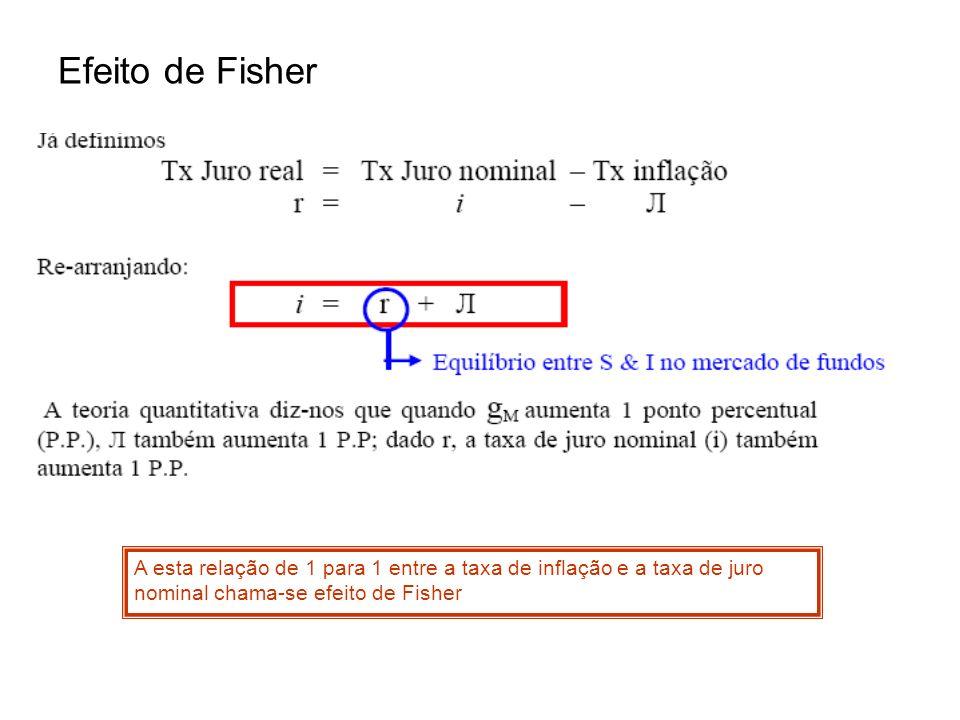 Efeito de FisherA esta relação de 1 para 1 entre a taxa de inflação e a taxa de juro nominal chama-se efeito de Fisher.