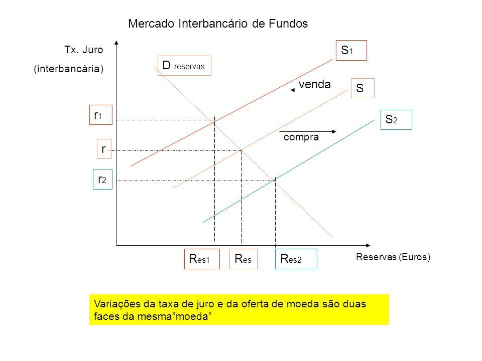 Mercado Interbancário de Fundos