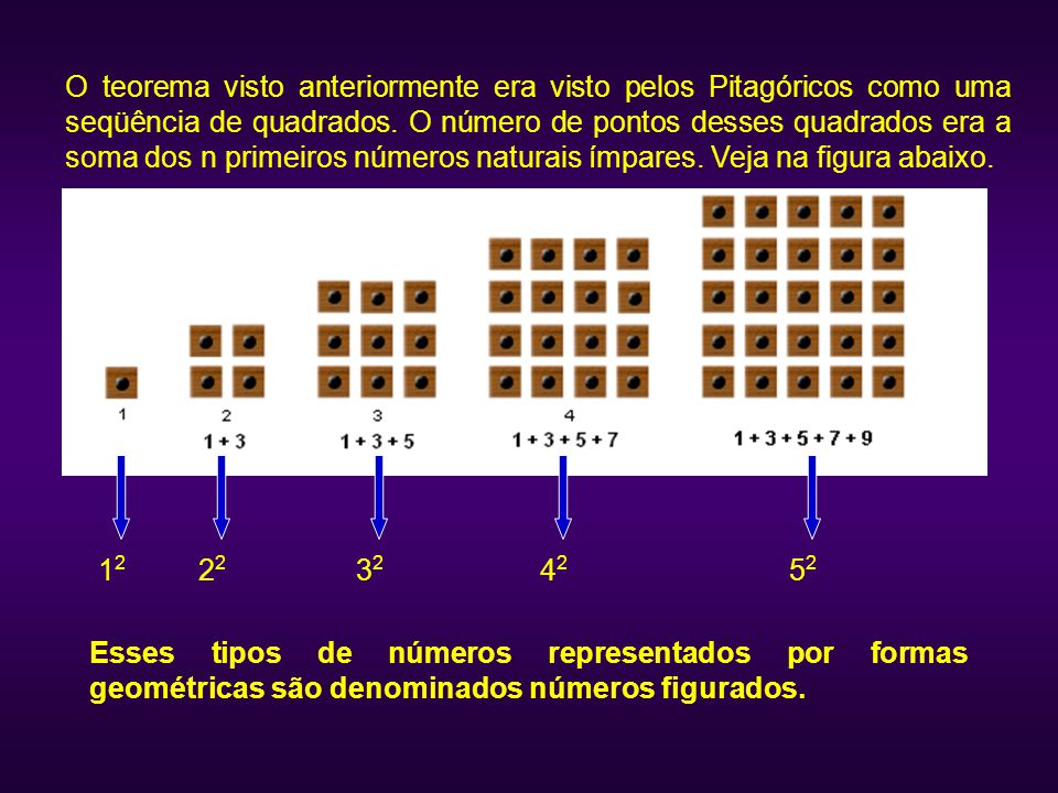 O teorema visto anteriormente era visto pelos Pitagóricos como uma seqüência de quadrados. O número de pontos desses quadrados era a soma dos n primeiros números naturais ímpares. Veja na figura abaixo.