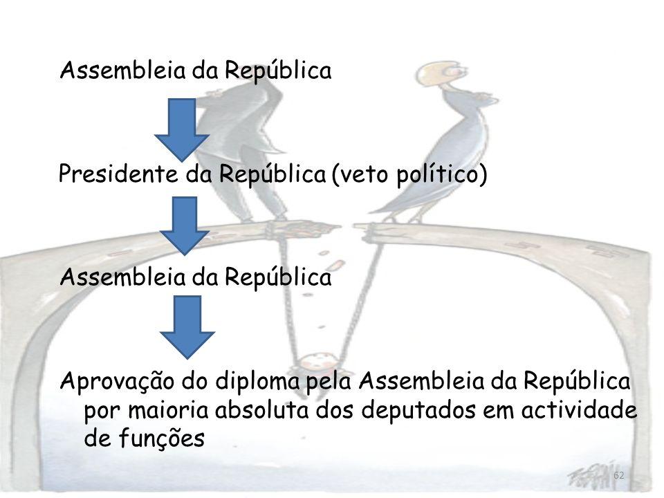 Assembleia da República Presidente da República (veto político) Aprovação do diploma pela Assembleia da República por maioria absoluta dos deputados em actividade de funções