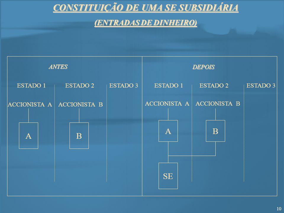 CONSTITUIÇÃO DE UMA SE SUBSIDIÁRIA (ENTRADAS DE DINHEIRO)