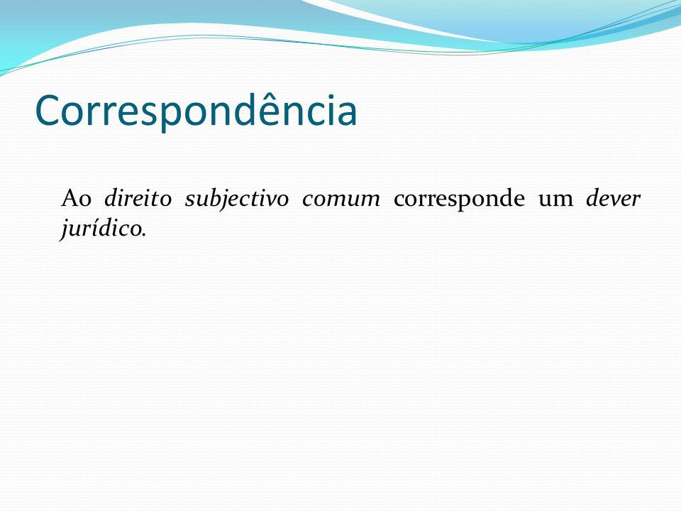 Correspondência Ao direito subjectivo comum corresponde um dever jurídico.