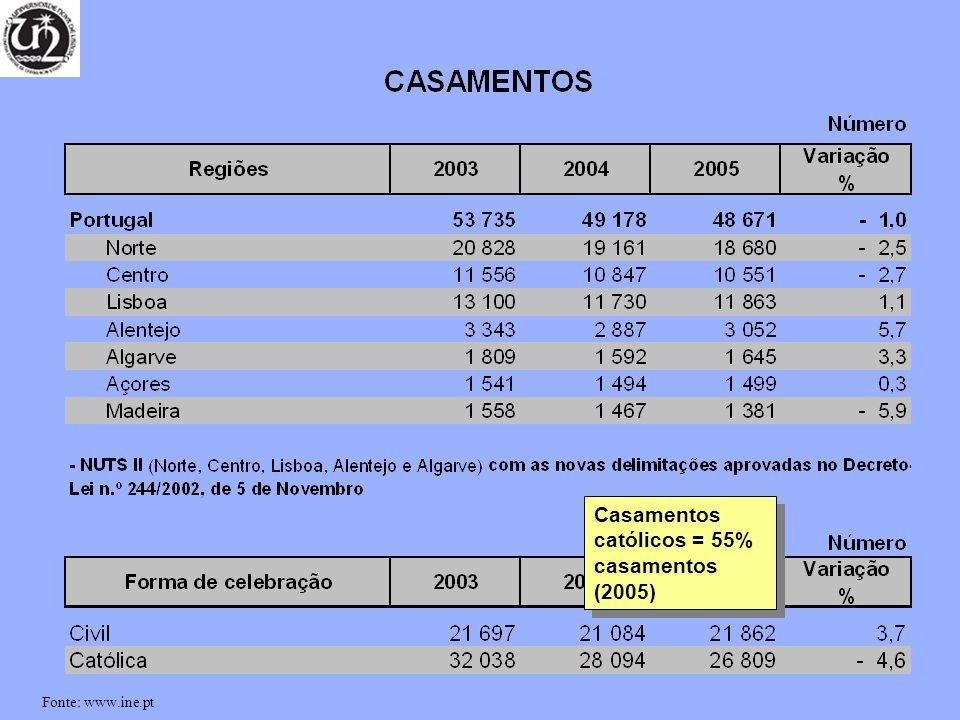 Casamentos católicos = 55% casamentos (2005)