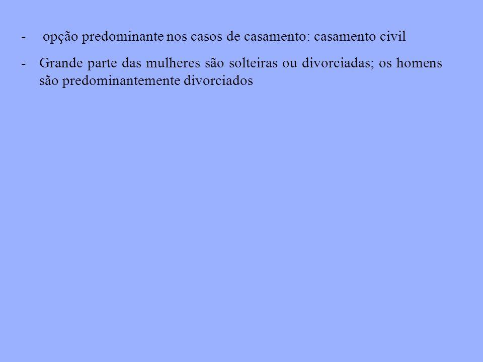 opção predominante nos casos de casamento: casamento civil