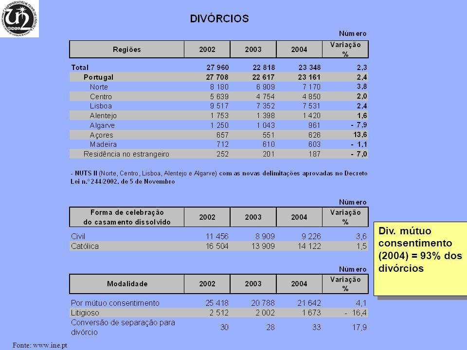Div. mútuo consentimento (2004) = 93% dos divórcios