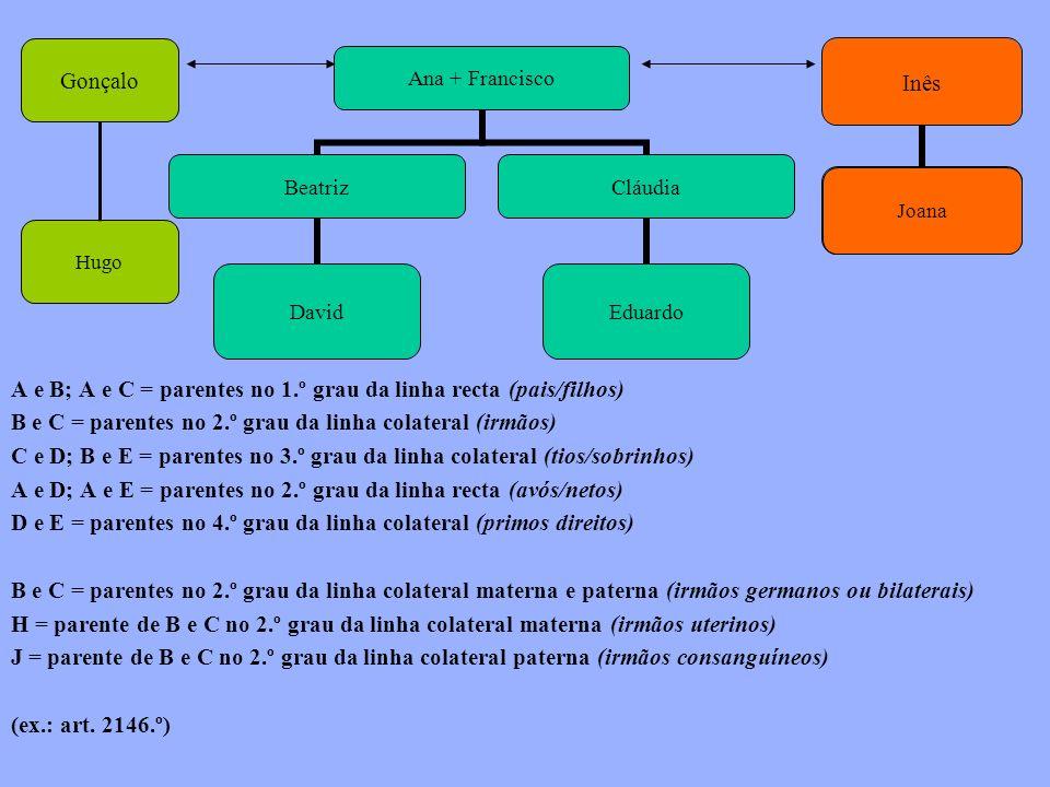 A e B; A e C = parentes no 1.º grau da linha recta (pais/filhos)