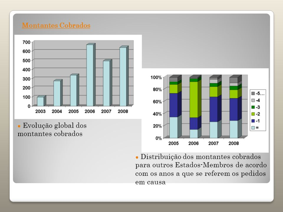 Montantes Cobrados ● Evolução global dos montantes cobrados