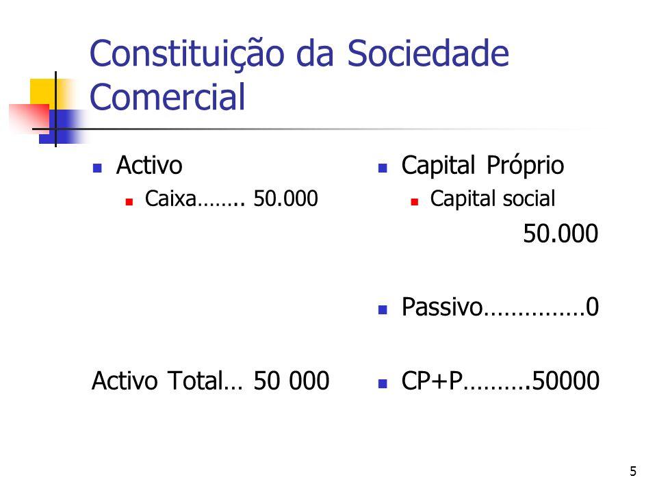 Constituição da Sociedade Comercial