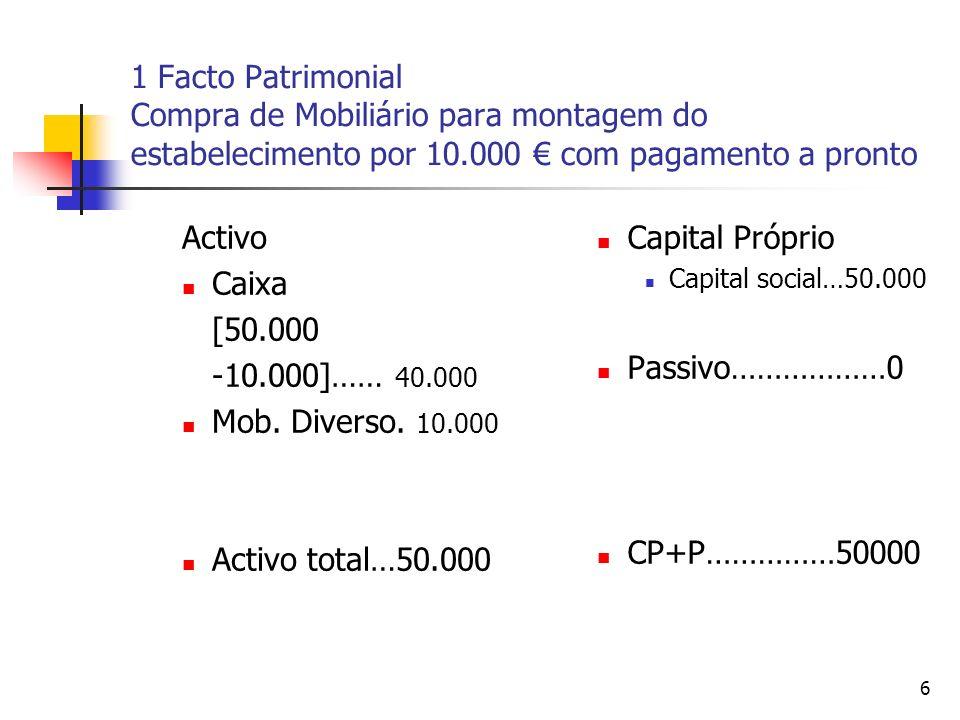 1 Facto Patrimonial Compra de Mobiliário para montagem do estabelecimento por 10.000 € com pagamento a pronto