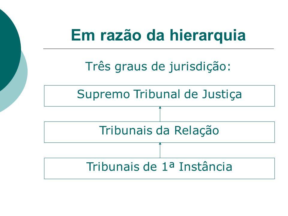 Em razão da hierarquia Três graus de jurisdição: