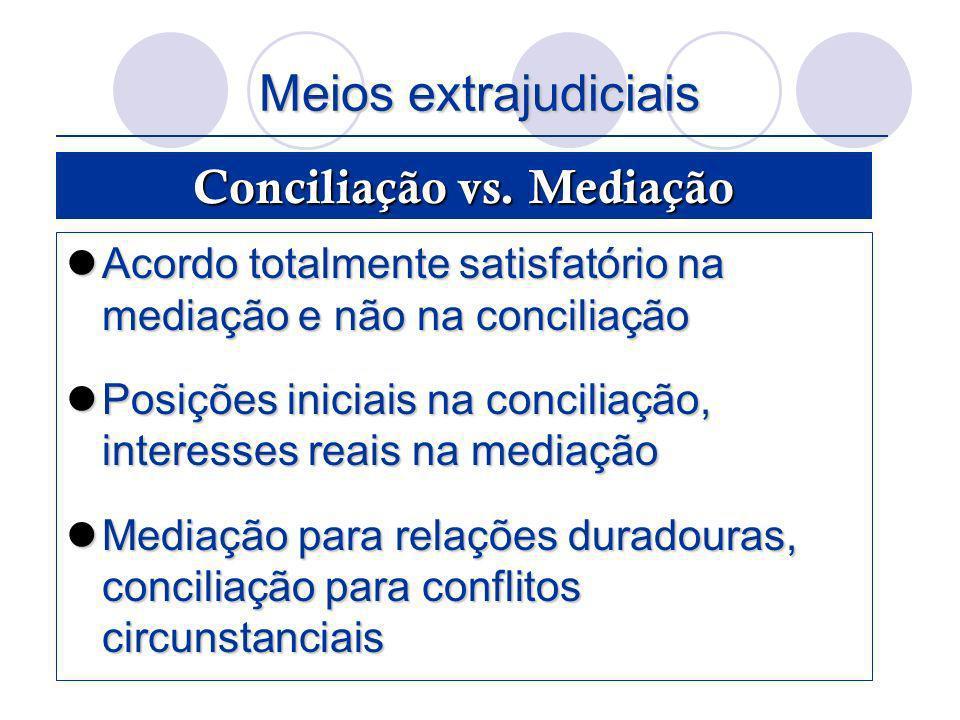 Conciliação vs. Mediação