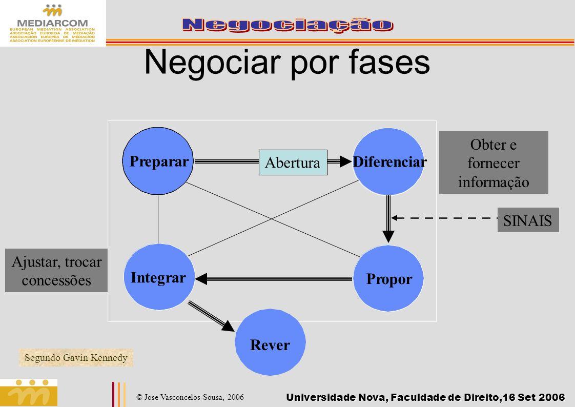 Negociar por fases Obter e fornecer informação Preparar Abertura