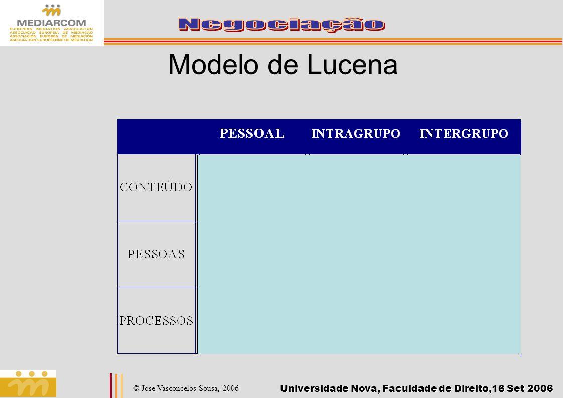 Modelo de Lucena