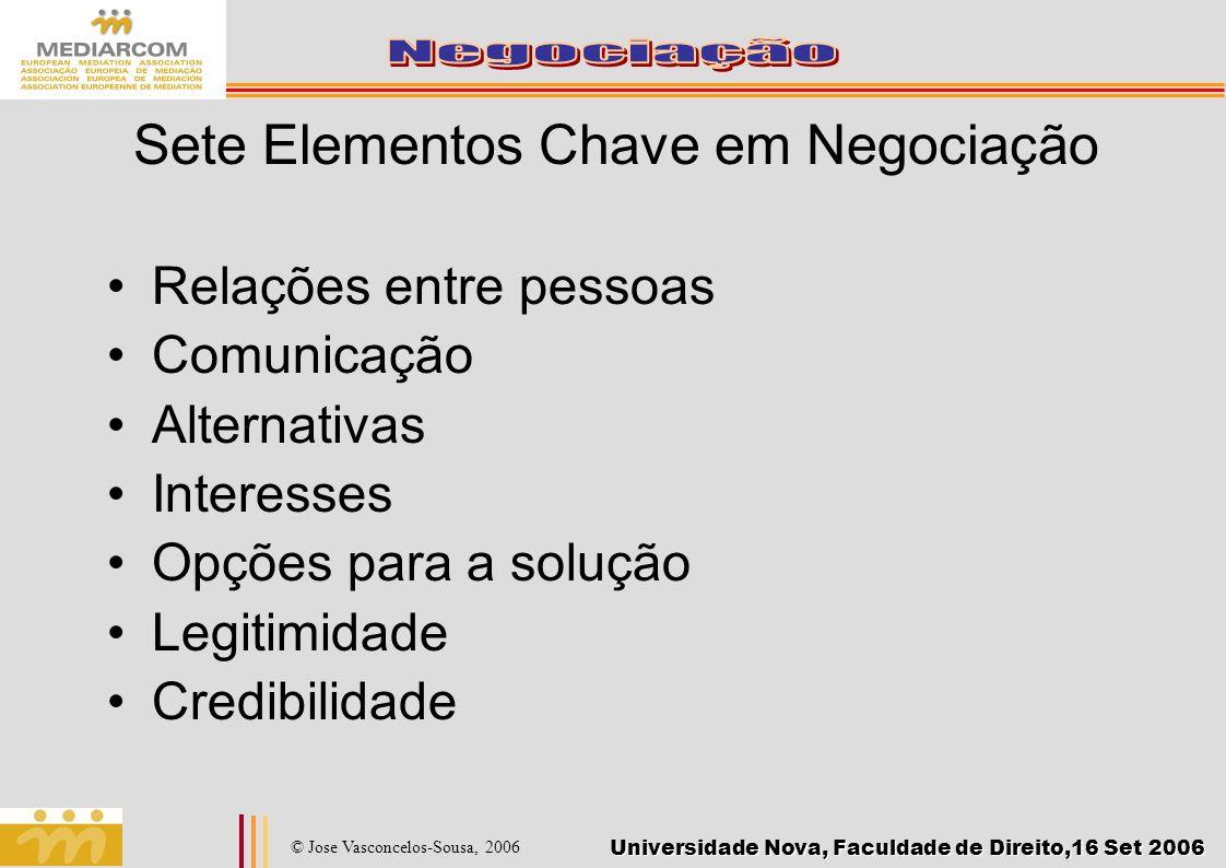 Sete Elementos Chave em Negociação