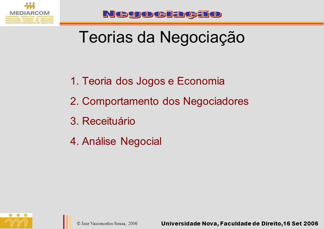 Teorias da Negociação 1. Teoria dos Jogos e Economia