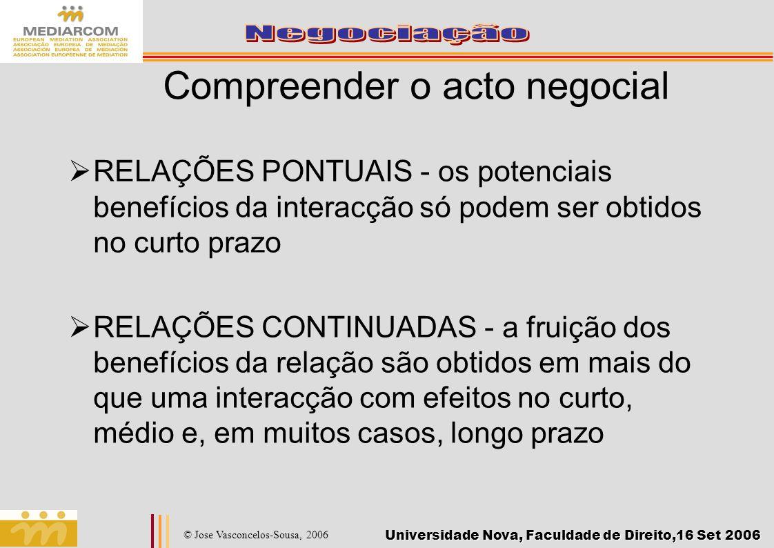 Compreender o acto negocial