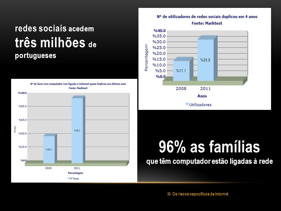 redes sociais acedem três milhões de portugueses