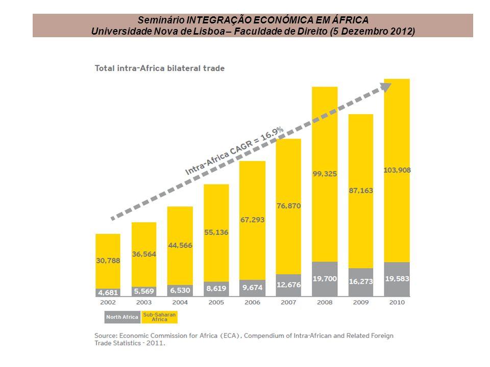 Seminário INTEGRAÇÃO ECONÓMICA EM ÁFRICA Universidade Nova de Lisboa – Faculdade de Direito (5 Dezembro 2012)