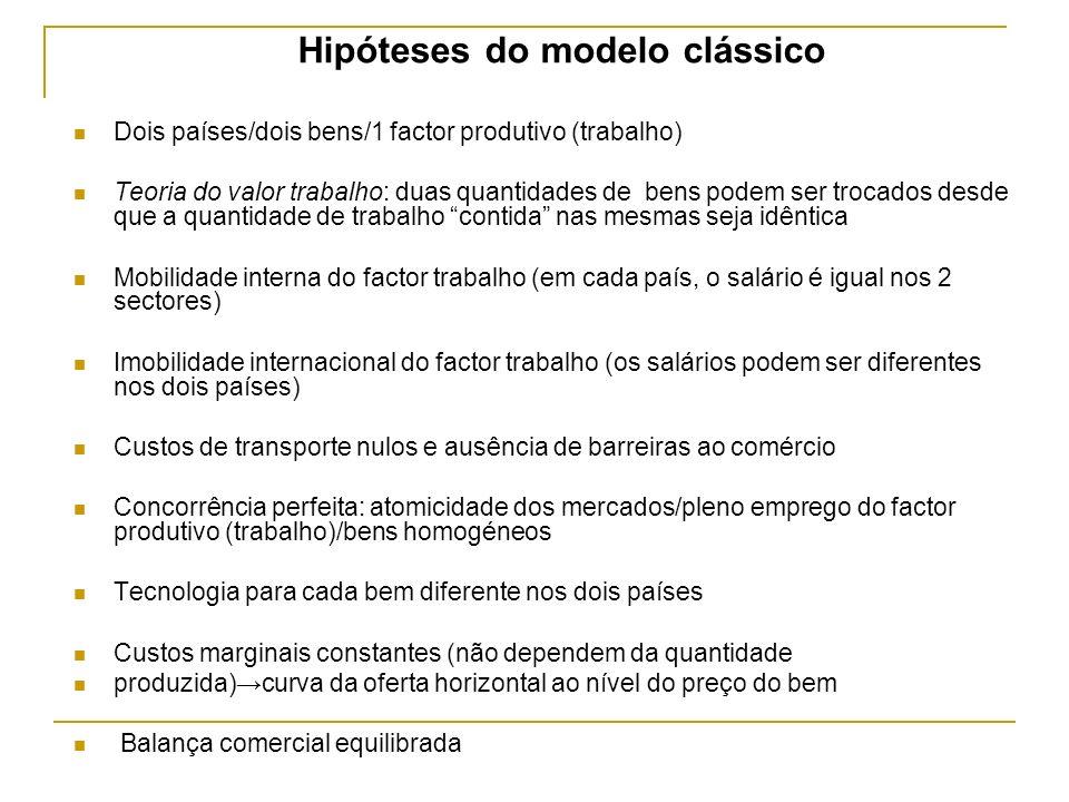 Hipóteses do modelo clássico