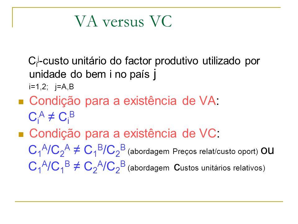 VA versus VCCij-custo unitário do factor produtivo utilizado por unidade do bem i no país j. i=1,2; j=A,B.