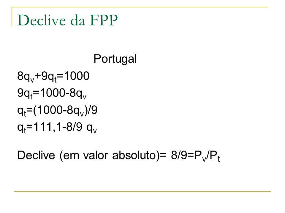Declive da FPP Portugal 8qv+9qt=1000 9qt=1000-8qv qt=(1000-8qv)/9