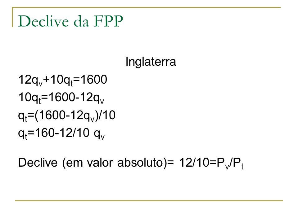 Declive da FPP Inglaterra 12qv+10qt=1600 10qt=1600-12qv