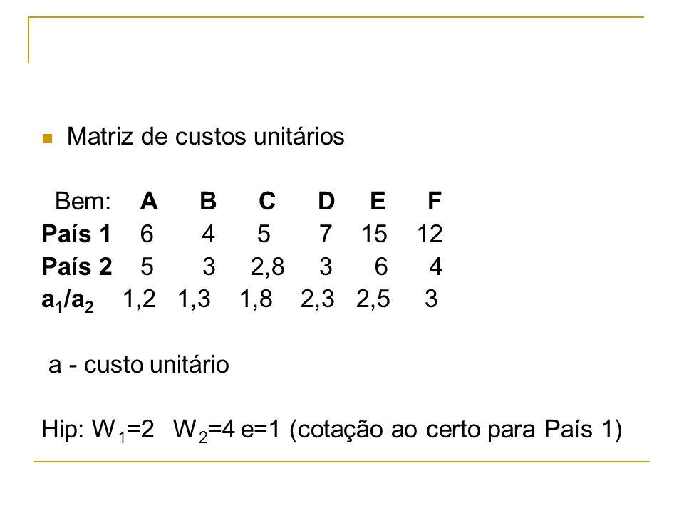 Matriz de custos unitários