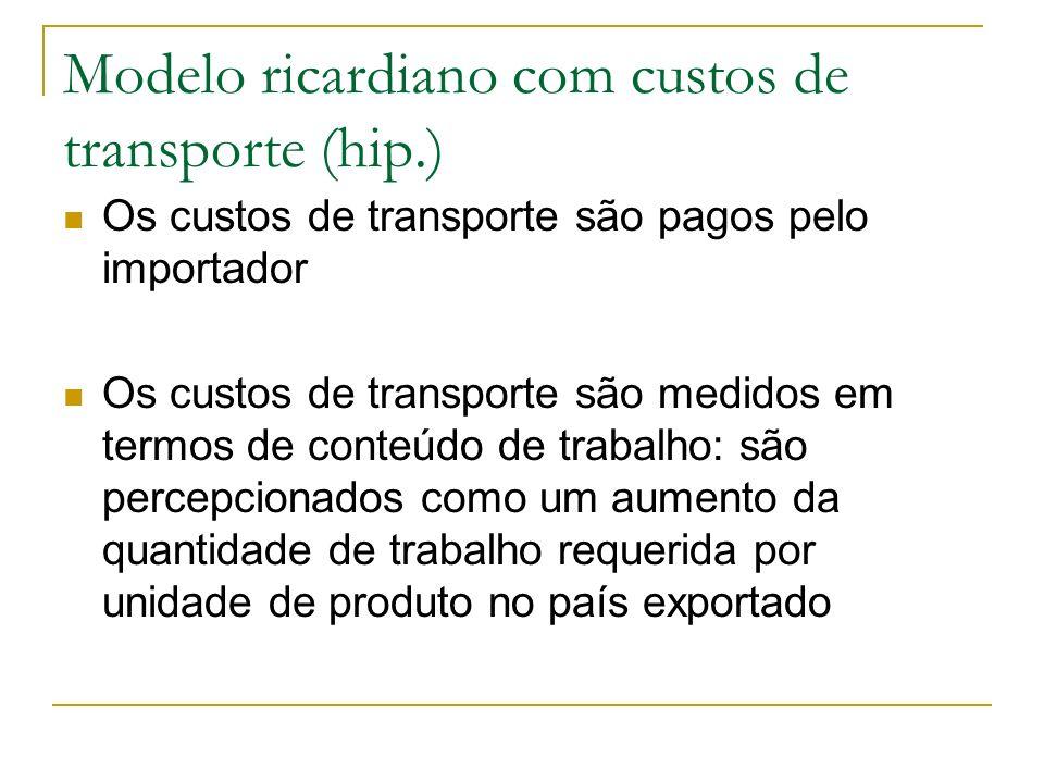 Modelo ricardiano com custos de transporte (hip.)