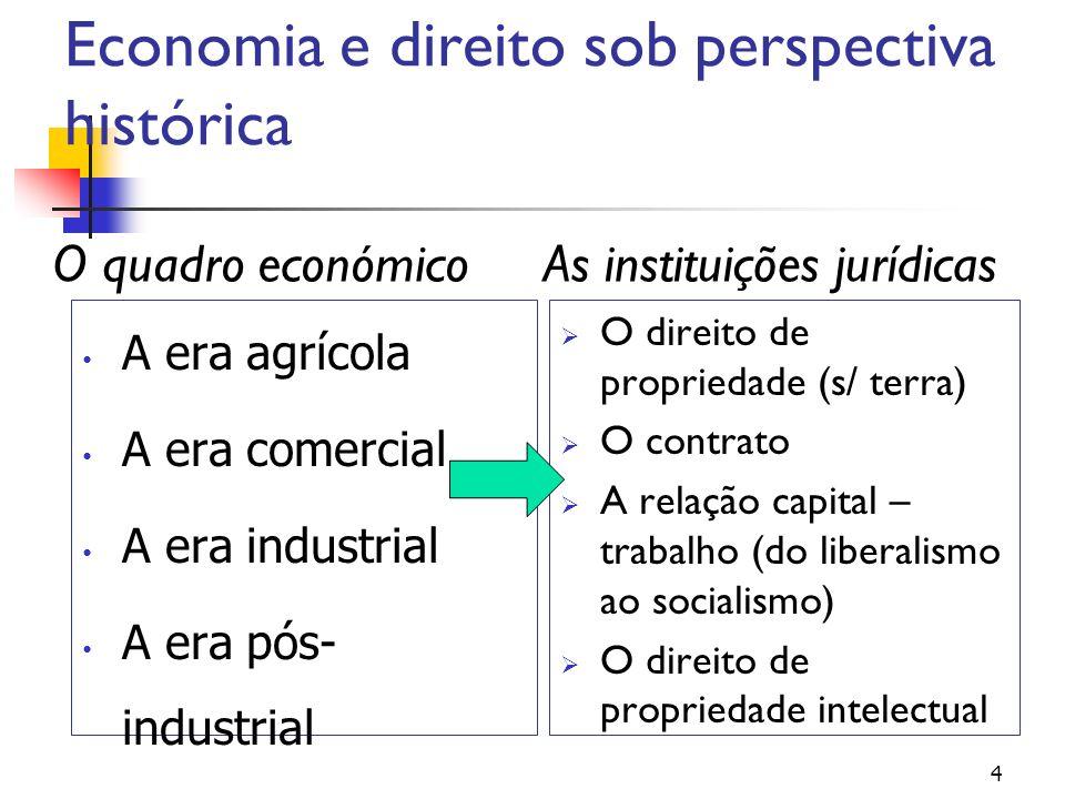 Economia e direito sob perspectiva histórica
