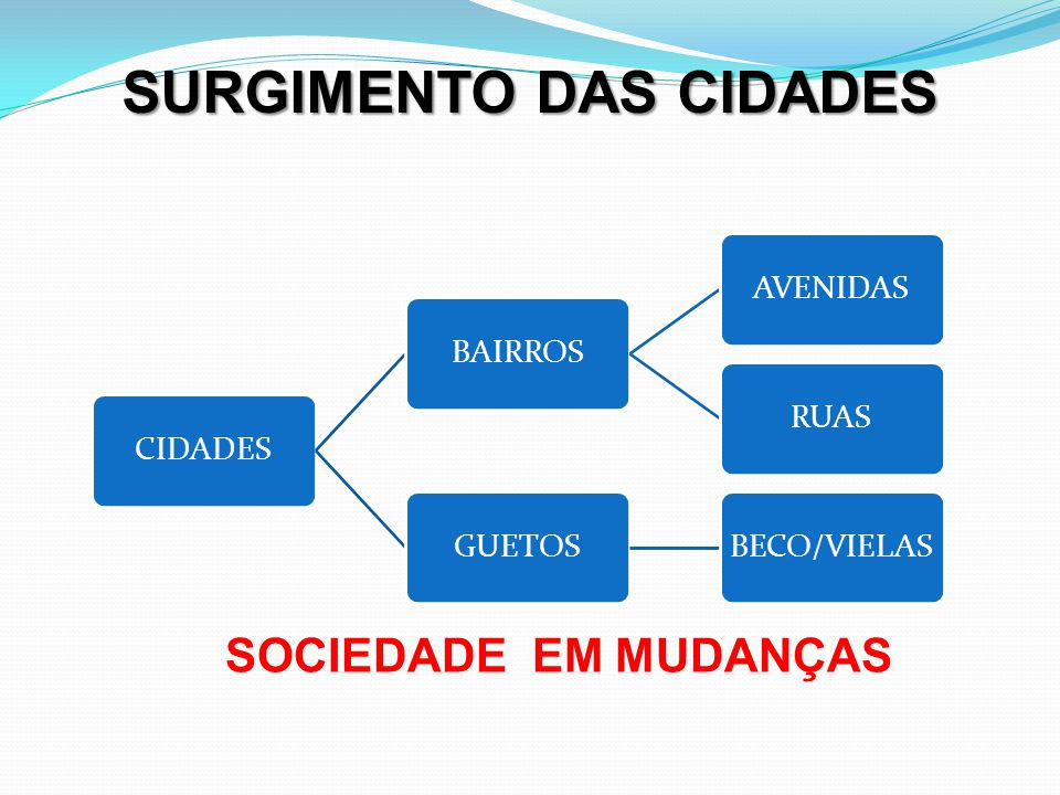 SURGIMENTO DAS CIDADES