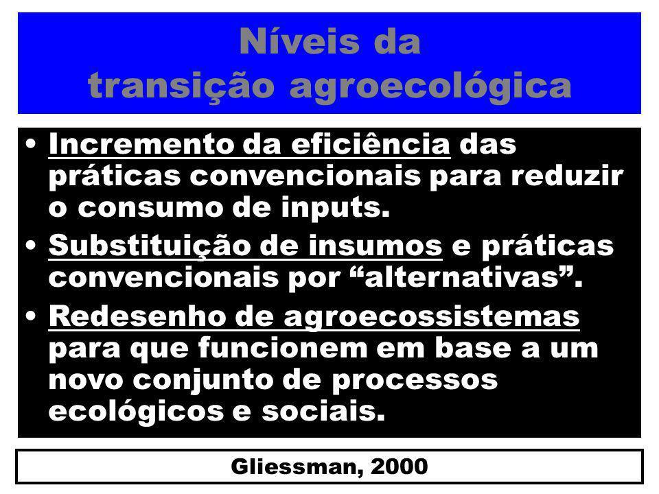 Níveis da transição agroecológica