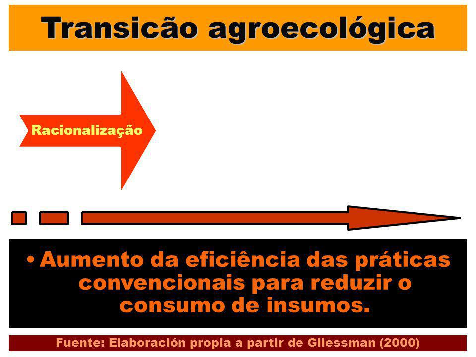 Transicão agroecológica