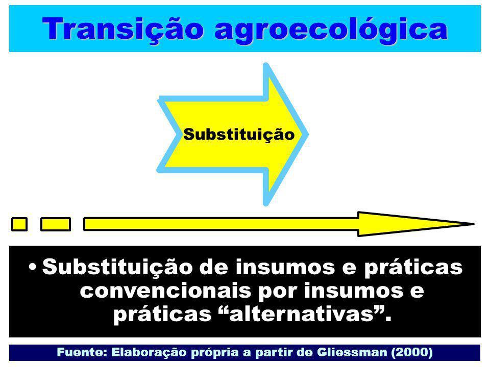 Transição agroecológica