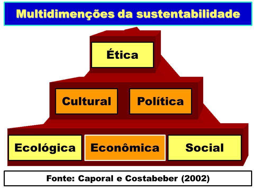 Multidimenções da sustentabilidade Fonte: Caporal e Costabeber (2002)