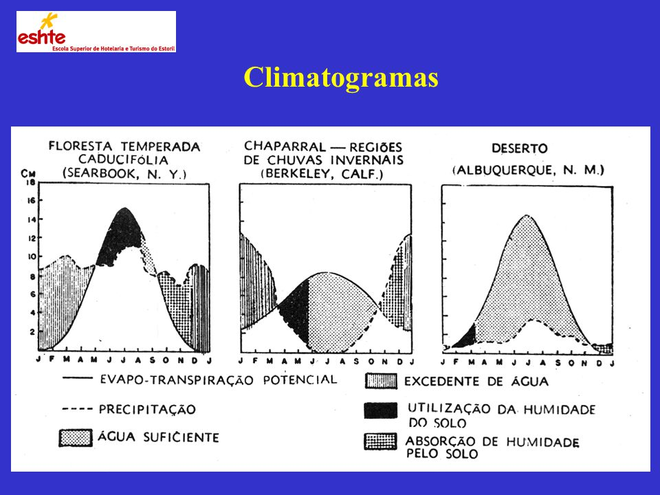 Climatogramas
