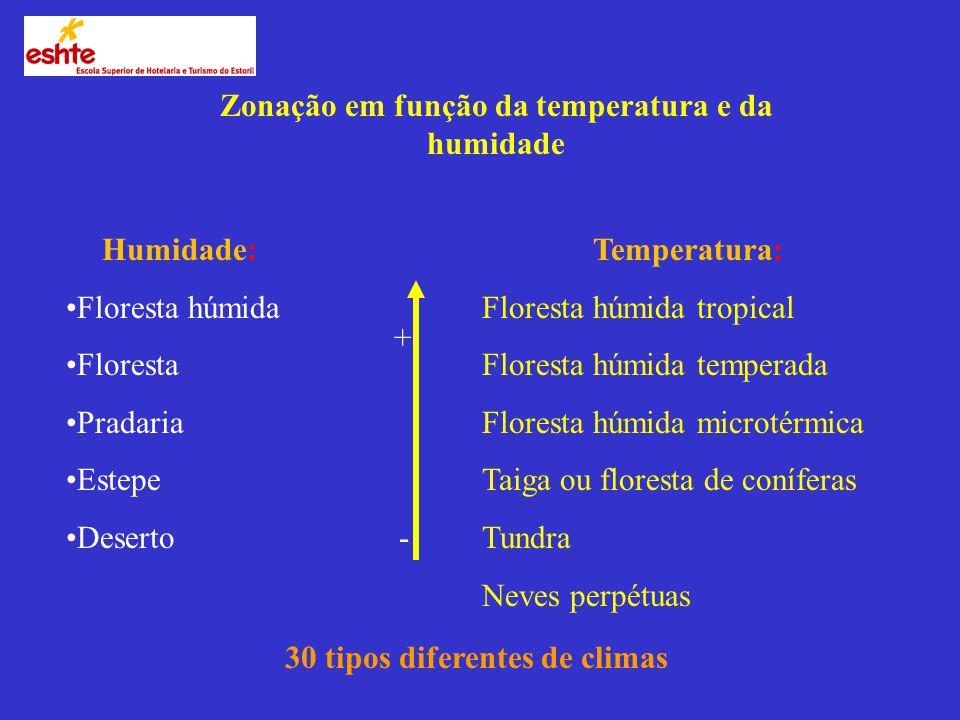 Zonação em função da temperatura e da humidade