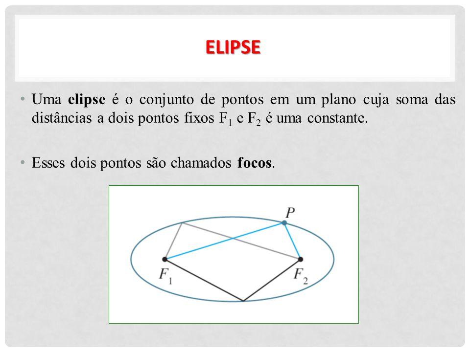 ELIPSE Uma elipse é o conjunto de pontos em um plano cuja soma das distâncias a dois pontos fixos F1 e F2 é uma constante.