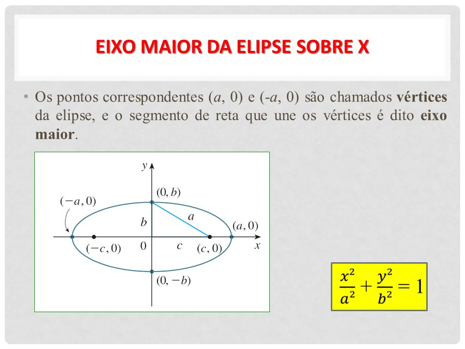 EIXO MAIOR da elipse sobre x
