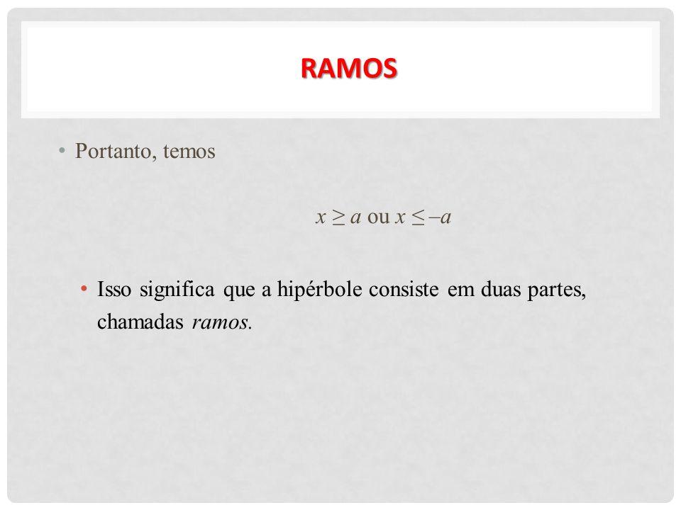 RAMOS Portanto, temos x ≥ a ou x ≤ –a