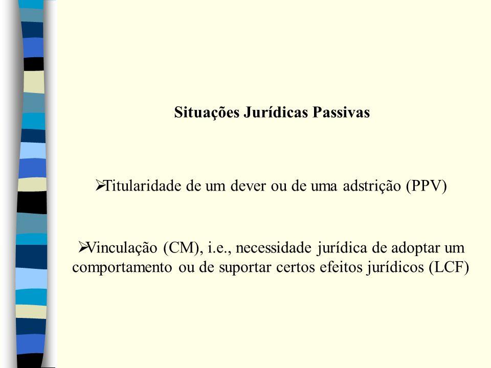Situações Jurídicas Passivas