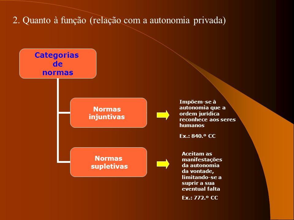 2. Quanto à função (relação com a autonomia privada)