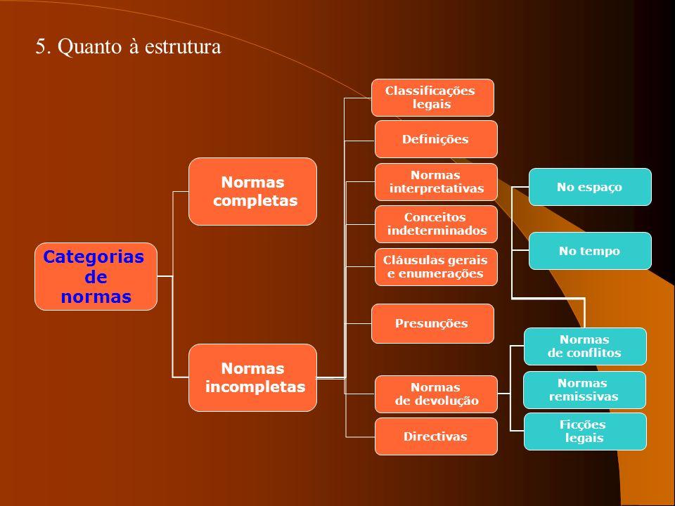 5. Quanto à estrutura Categorias de normas Normas completas Normas