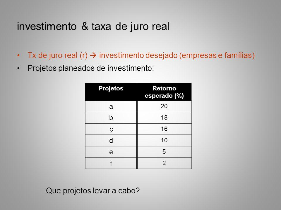 investimento & taxa de juro real