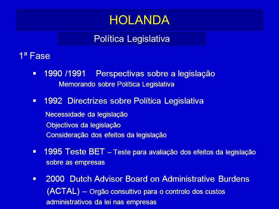 HOLANDA Política Legislativa 1ª Fase Necessidade da legislação