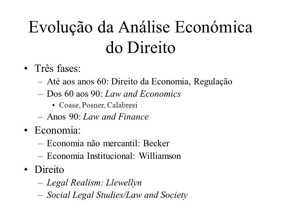 Evolução da Análise Económica do Direito