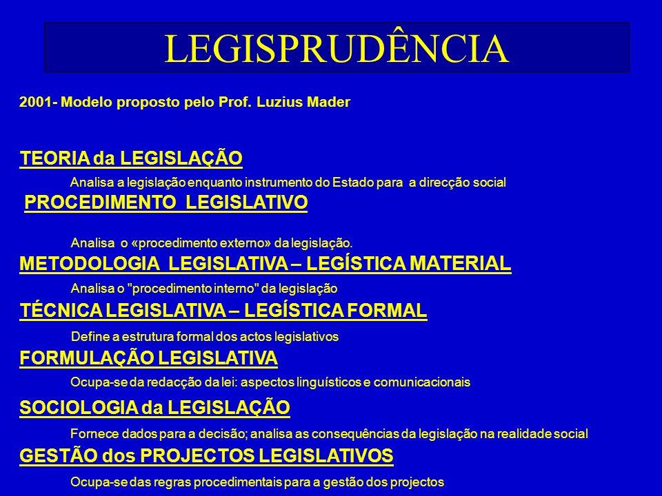 LEGISPRUDÊNCIA TEORIA da LEGISLAÇÃO