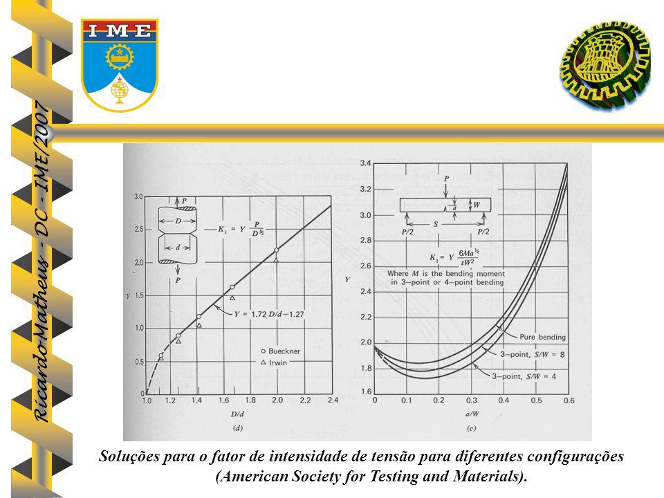 Soluções para o fator de intensidade de tensão para diferentes configurações (American Society for Testing and Materials).