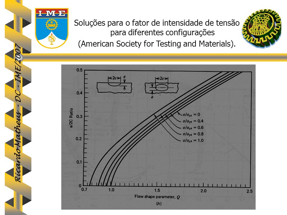 (American Society for Testing and Materials).