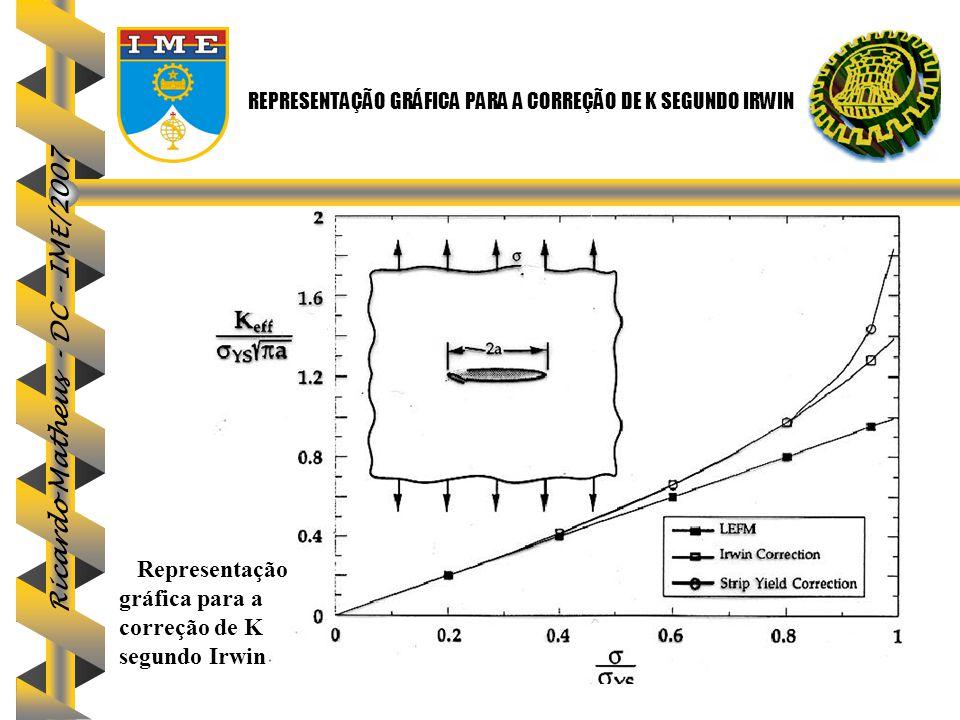REPRESENTAÇÃO GRÁFICA PARA A CORREÇÃO DE K SEGUNDO IRWIN